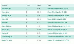 Tabellen-Endstand Medenspiele 2019